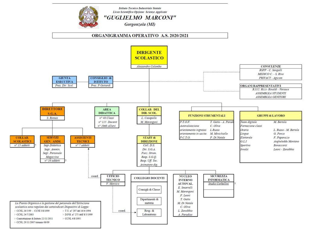 Organigramma a.s. 2020-2021
